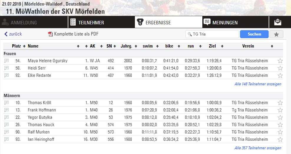 2019 07 21 Möwathlon Ergebnis